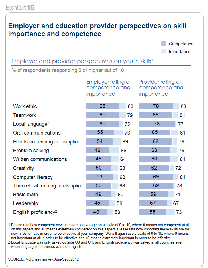 mckinsey education to employment skills chart